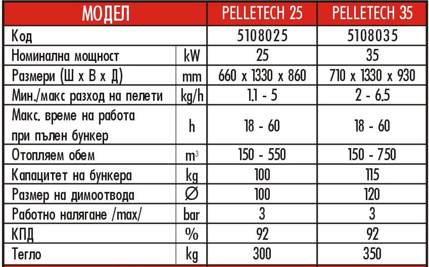 Пелетни котли Pelletch спецификации